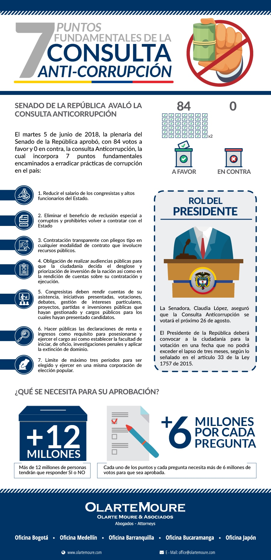 consulta anticorrupción | 7 puntos fundamentales