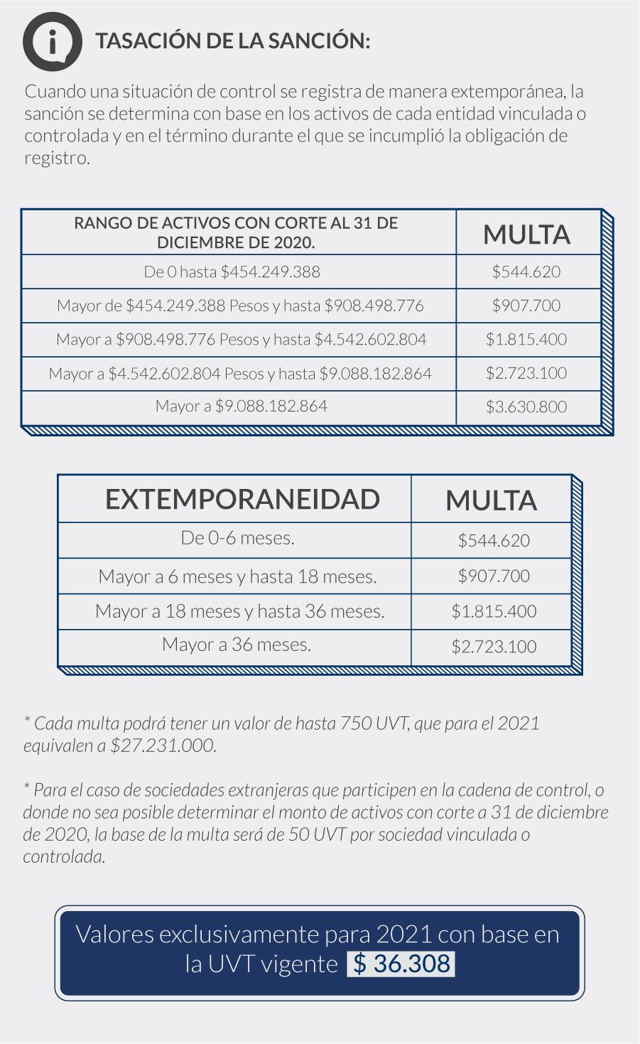 tasación de la sanción por situación extemporanea en la superintendencia de sociedades