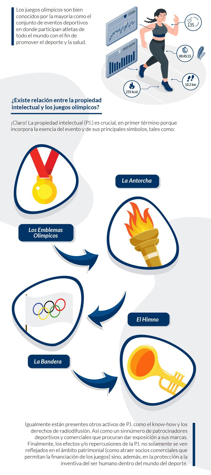 relación entre los juegos olímpicos y la propiedad intelectual